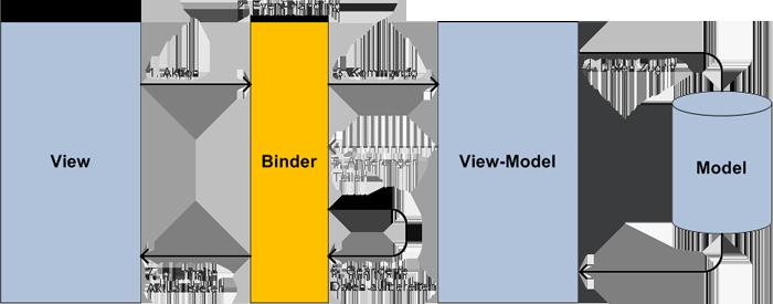 Aufbaustruktur von MVVM.
